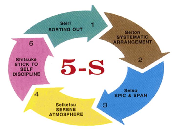 Công cụ 5s trong quy trình sản xuất